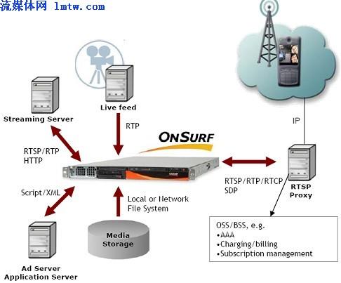 采用以色列surf技术的流媒体服务器